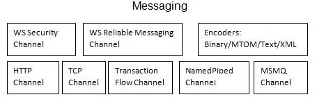 wcf workflow service application example