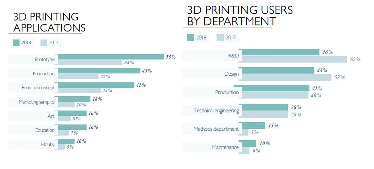 3d printing applications in industry