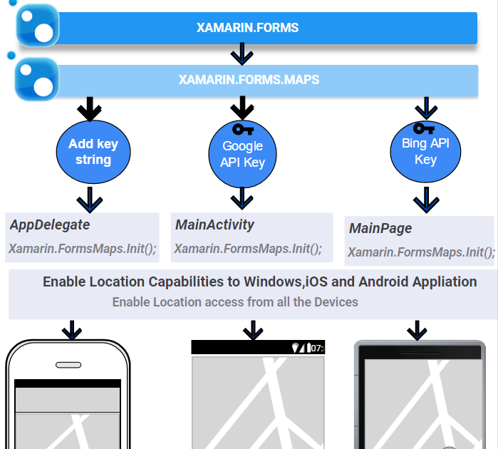 xamarin mobile application development for android download