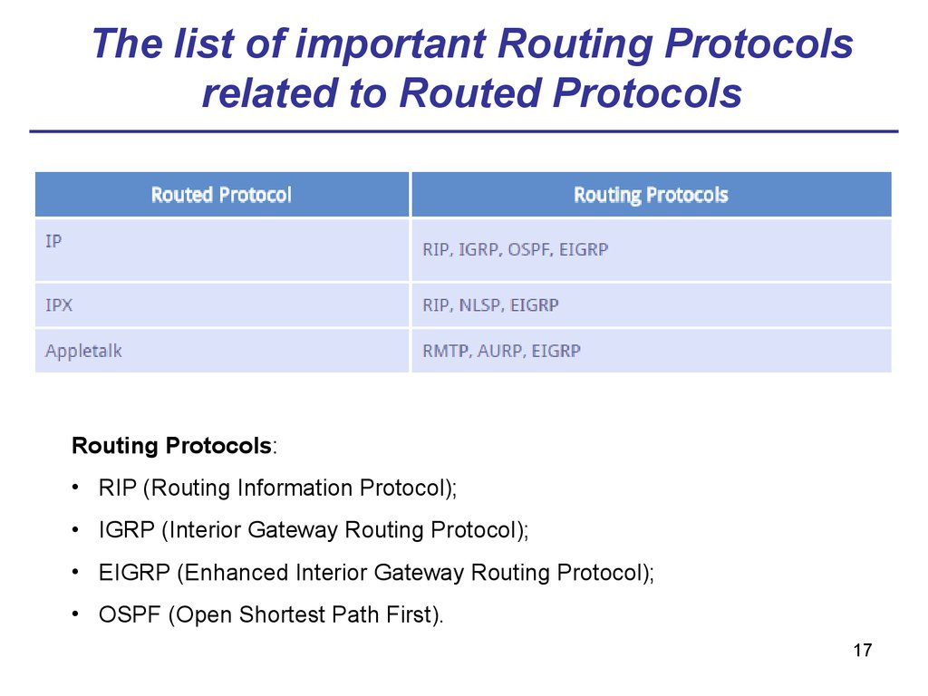 tcp ip application layer protocols list