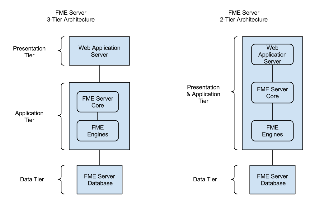 3 tier web application architecture