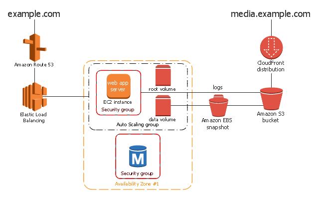 3 tier web application architecture