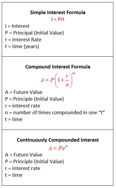 application of compound interest in real life problems