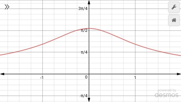 application of poisson summation formula