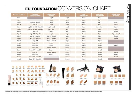 mary kay order of application chart