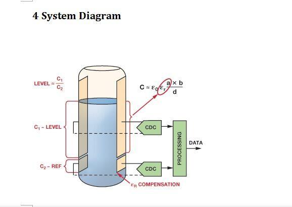 application of capacitive liquid level gauge
