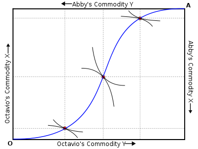 application of calculus in economics
