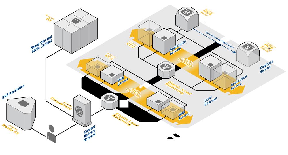 host net application on aws