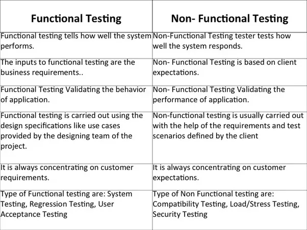 difference between system software and application software in tabular form