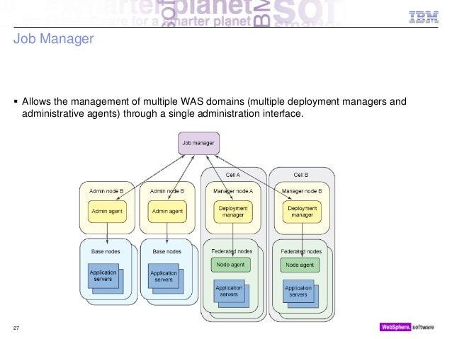 websphere application server administrator jobs