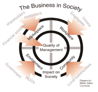 application of critical thinking to corporate social responsibility