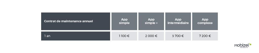 combien coute la creation d une application