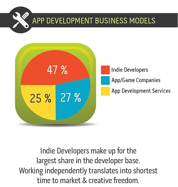 mobile application development services india