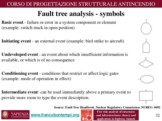fault tree handbook with aerospace applications