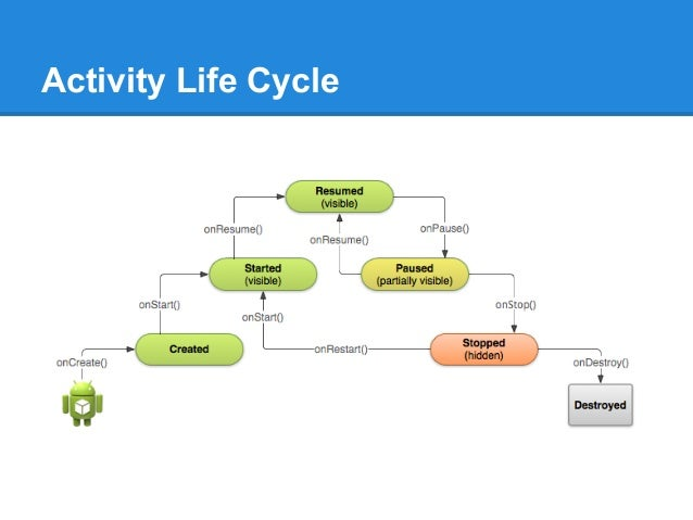 application life cycle in swift