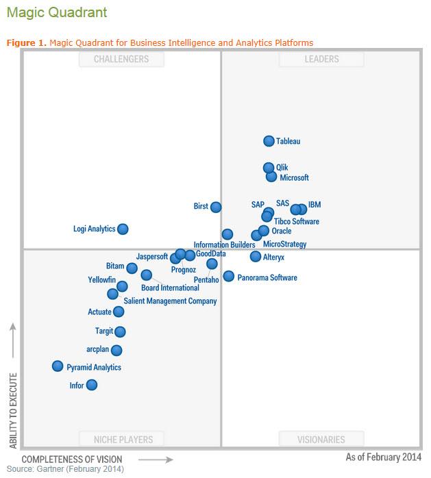 gartner magic quadrant application performance monitoring 2017