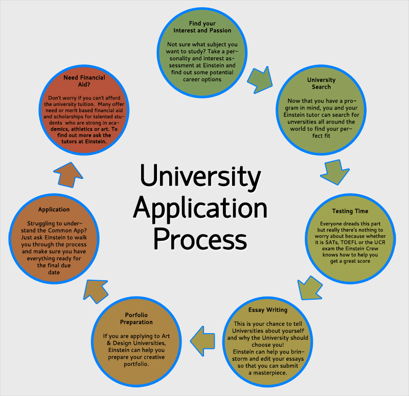 how to apply for college applications