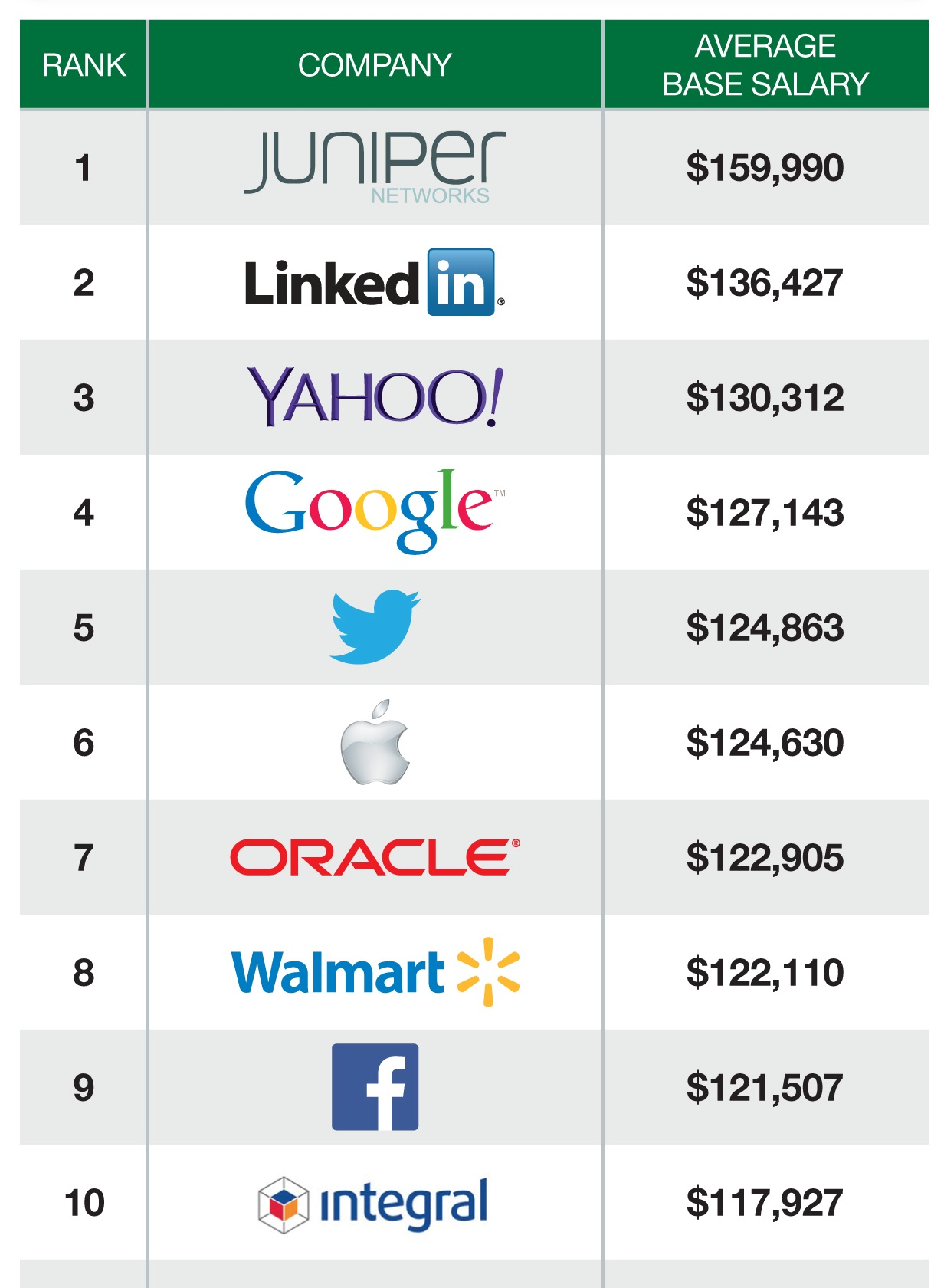 master of computer application salary in usa