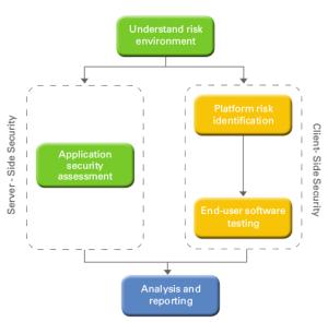methodology for web based application development