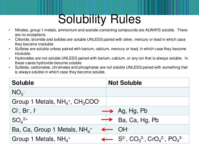 solubility product and its application