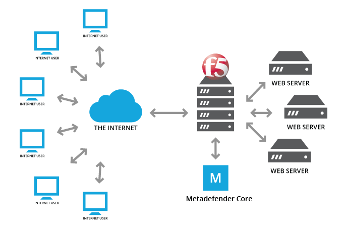 web application proxy load balancing
